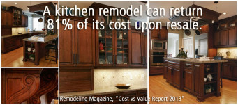 A kitchen remodel can return 81% of its cost upon resale. Source: Remodeling Magazine,